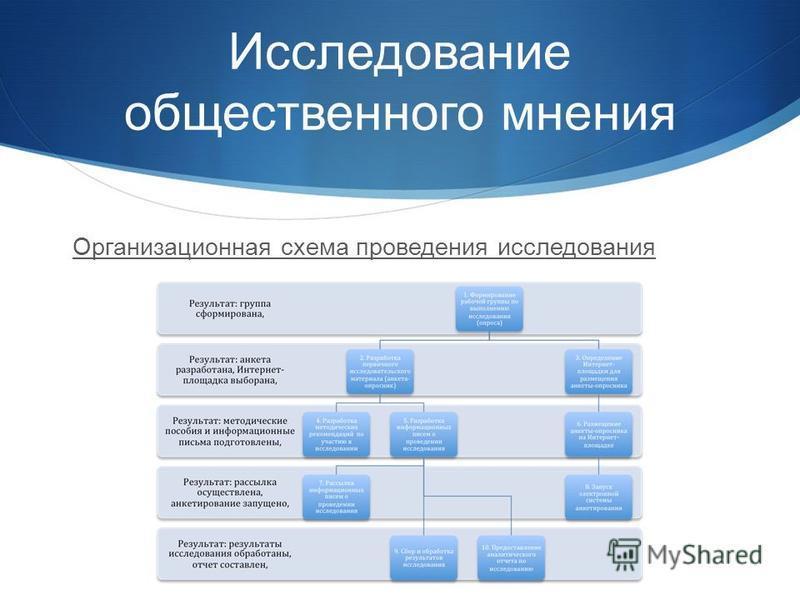 Исследование общественного мнения Организационная схема проведения исследования