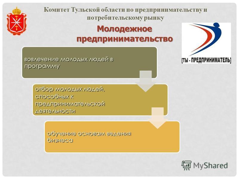 Молодежноепредпринимательство вовлечение молодых людей в программу отбор молодых людей, способных к предпринимательской деятельности обучение основам ведения бизнеса Комитет Тульской области по предпринимательству и потребительскому рынку