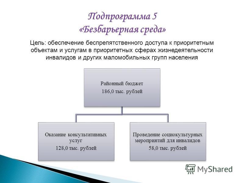 Районный бюджет 186,0 тыс. рублей Оказание консультативных услуг 128,0 тыс. рублей Проведение социокультурных мероприятий для инвалидов 58,0 тыс. рублей Цель: обеспечение беспрепятственного доступа к приоритетным объектам и услугам в приоритетных сфе