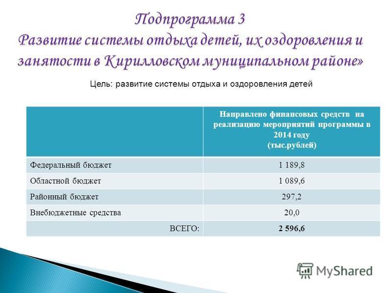 Направлено финансовых средств на реализацию мероприятий программы в 2014 году (тыс.рублей) Федеральный бюджет 1 189,8 Областной бюджет 1 089,6 Районный бюджет 297,2 Внебюджетные средства 20,0 ВСЕГО:2 596,6 Цель: развитие системы отдыха и оздоровления