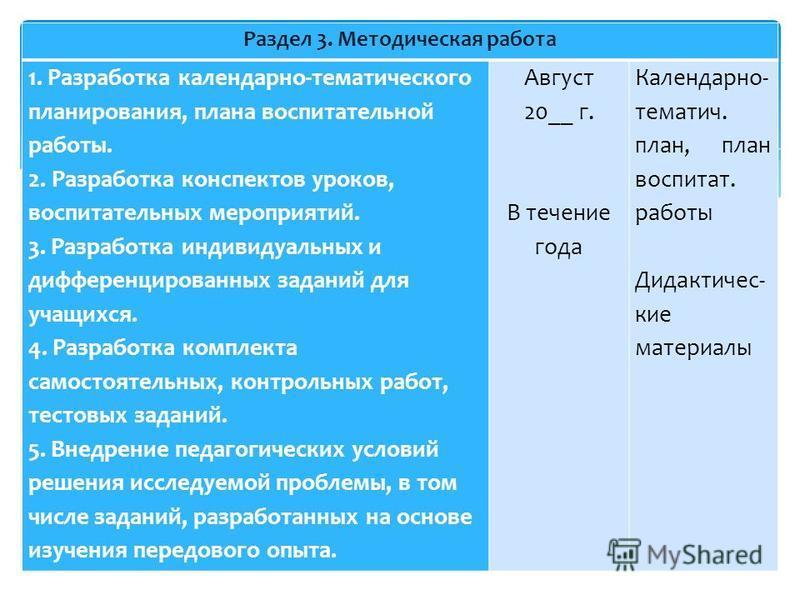 Раздел 3. Методическая работа 1. Разработка календарно-тематического планирования, плана воспитательной работы. 2. Разработка конспектов уроков, воспитательных мероприятий. 3. Разработка индивидуальных и дифференцированных заданий для учащихся. 4. Ра