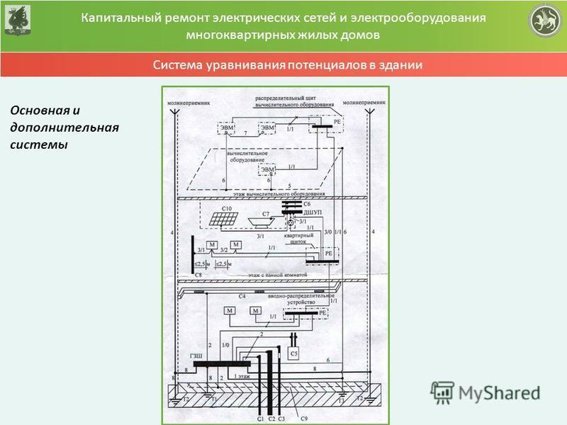 Капитальный ремонт электрических сетей и электрооборудования многоквартирных жилых домов Система уравнивания потенциалов в здании Основная и дополнительная системы