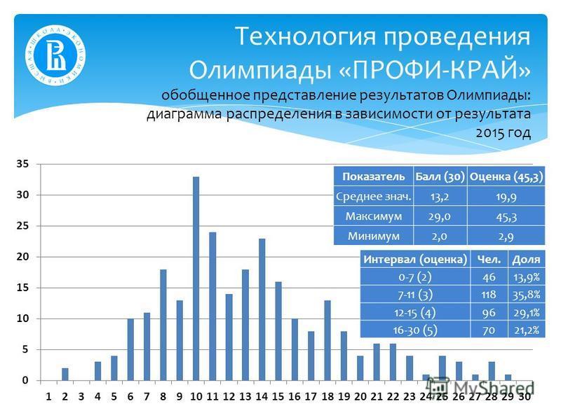 Технология проведения Олимпиады «ПРОФИ-КРАЙ» обобщенное представление результатов Олимпиады: диаграмма распределения в зависимости от результата 2015 год Показатель Балл (30)Оценка (45,3) Среднее знач.13,219,9 Максимум 29,045,3 Минимум 2,02,9 Интерва