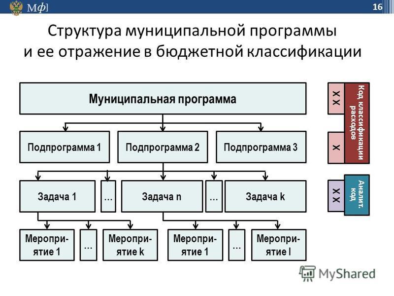 М ] ф 16 Структура муниципальной программы и ее отражение в бюджетной классификации Муниципальная программа Подпрограмма 1Подпрограмма 2Подпрограмма 3 Задача 1 … Задача n… Задача k … Меропри- ятие 1 Меропри- ятие k … Меропри- ятие 1 Меропри- ятие l X
