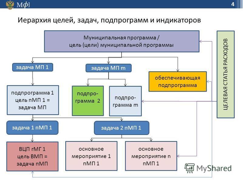М ] ф 4 Иерархия целей, задач, подпрограмм и индикаторов Муниципальная программа / цель (цели) муниципальной программы подпрограмма 1 цель пМП 1 = задача МП обеспечивающая подпрограмма подпрограмма m подпрограмма 2 задача МП 1 задача МП m задача 1 пМ