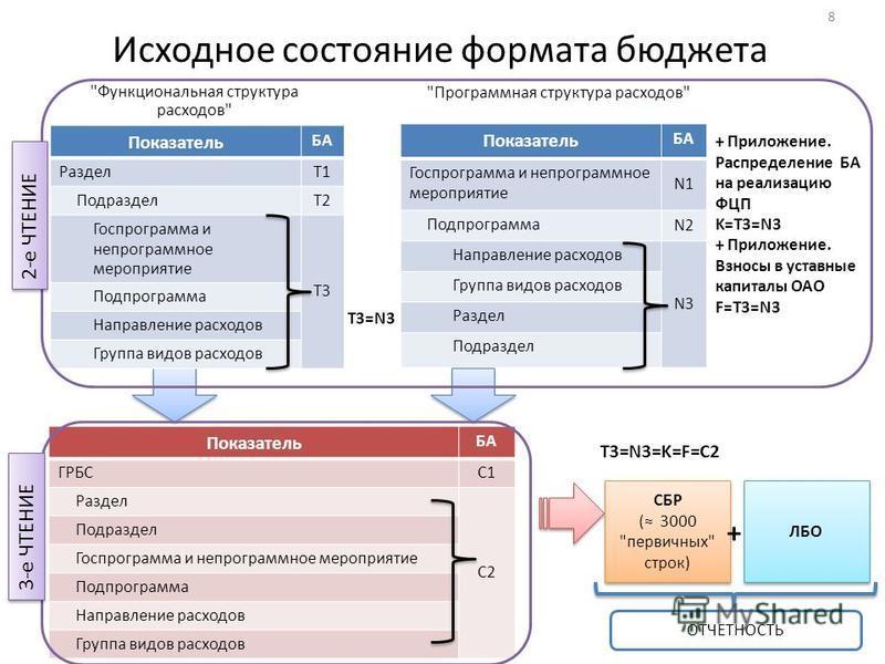 Исходное состояние формата бюджета 8 Показатель БА Раздел T1 Подраздел T2 Госпрограмма и не программное мероприятие T3 Подпрограмма Направление расходов Группа видов расходов