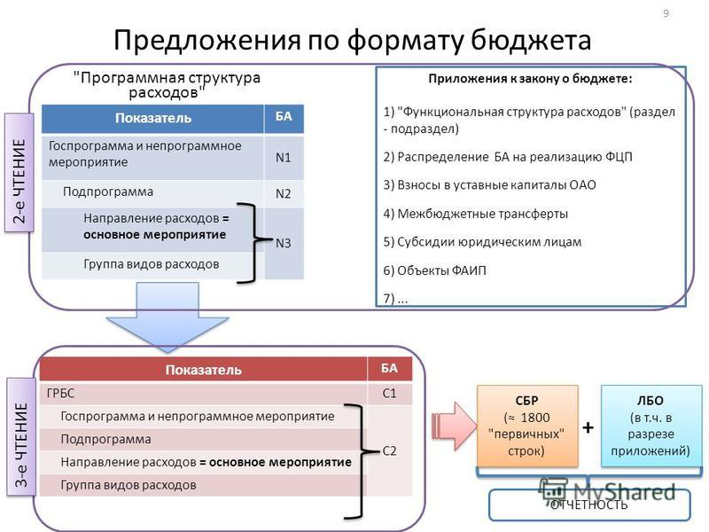 Предложения по формату бюджета 9 Показатель БА Госпрограмма и не программное мероприятие N1 Подпрограмма N2 Направление расходов = основное мероприятие N3 Группа видов расходов