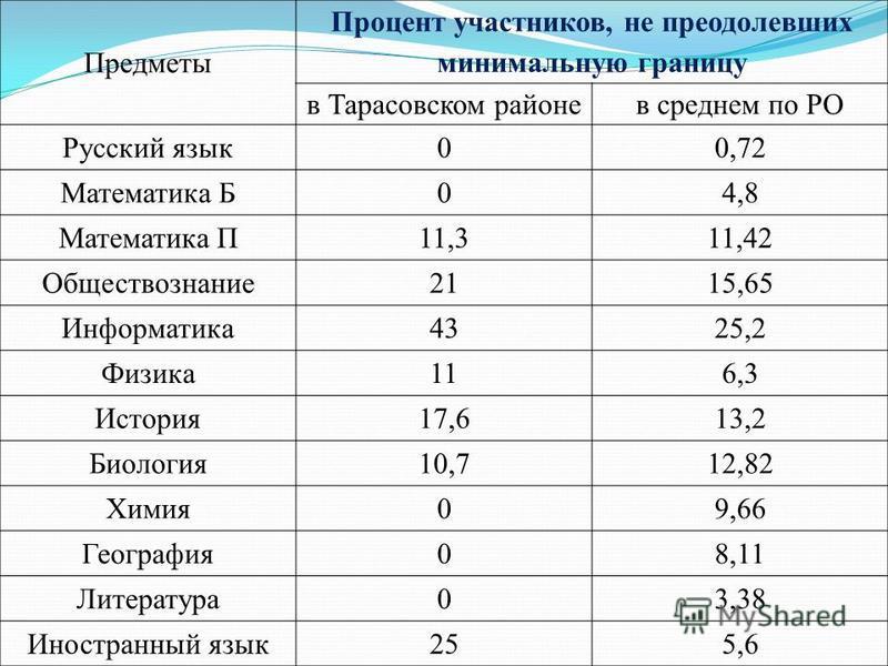 Предметы Процент участников, не преодолевших минимальную границу в Тарасовском районе в среднем по РО Русский язык 00,72 Математика Б04,8 Математика П11,311,42 Обществознание 2115,65 Информатика 4325,2 Физика 116,3 История 17,613,2 Биология 10,712,82