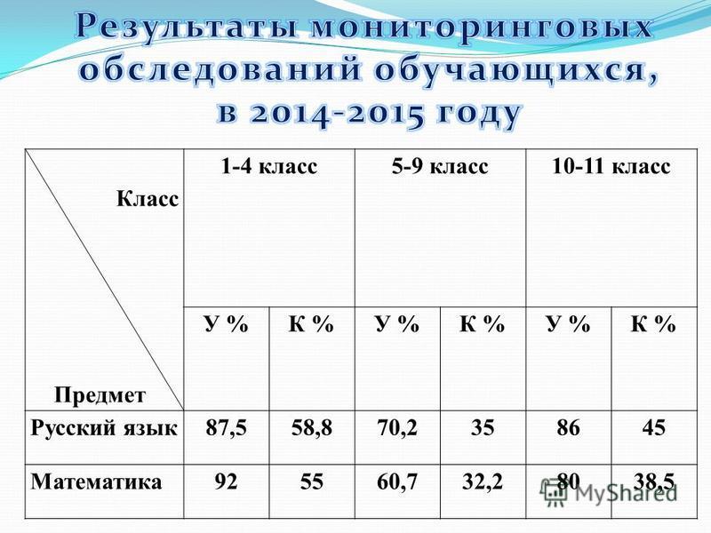 Класс Предмет 1-4 класс 5-9 класс 10-11 класс У %К %У %К %У %К % Русский язык 87,558,870,2358645 Математика 925560,732,28038,5