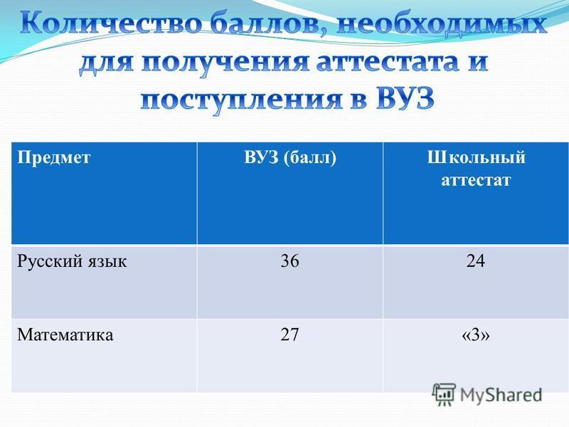 ПредметВУЗ (балл)Школьный аттестат Русский язык 3624 Математика 27«3»