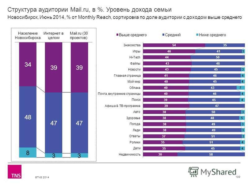 ©TNS 2014 X AXIS LOWER LIMIT UPPER LIMIT CHART TOP Y AXIS LIMIT Структура аудитории Mail.ru, в %. Уровень дохода семьи 100 Новосибирск, Июнь 2014, % от Monthly Reach, сортировка по доле аудитории с доходом выше среднего