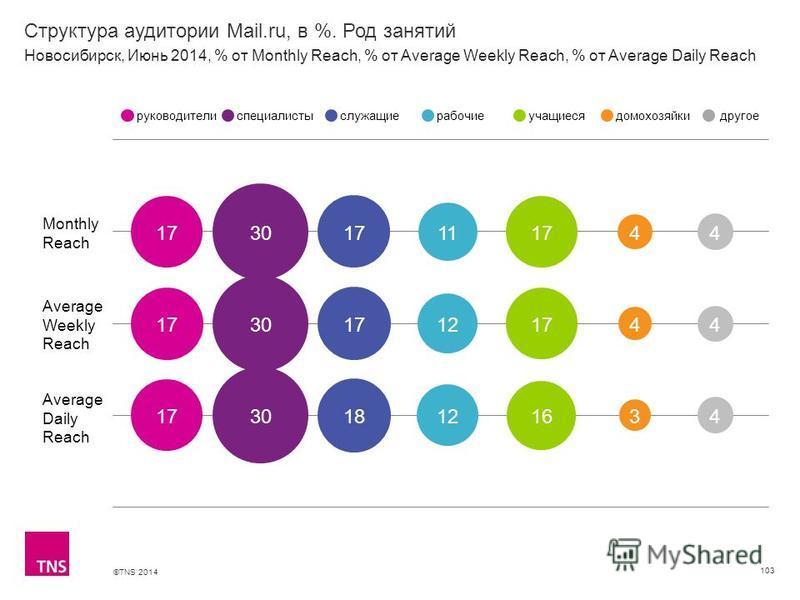 ©TNS 2014 X AXIS LOWER LIMIT UPPER LIMIT CHART TOP Y AXIS LIMIT Структура аудитории Mail.ru, в %. Род занятий 103 Monthly Reach Average Weekly Reach Average Daily Reach руководителиспециалистыслужащиерабочиеучащиесядомохозяйкидругое Новосибирск, Июнь