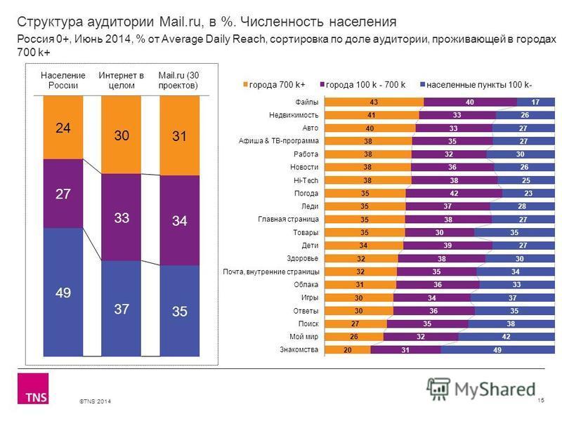 ©TNS 2014 X AXIS LOWER LIMIT UPPER LIMIT CHART TOP Y AXIS LIMIT Структура аудитории Mail.ru, в %. Численность населения 15 Россия 0+, Июнь 2014, % от Average Daily Reach, сортировка по доле аудитории, проживающей в городах 700 k+