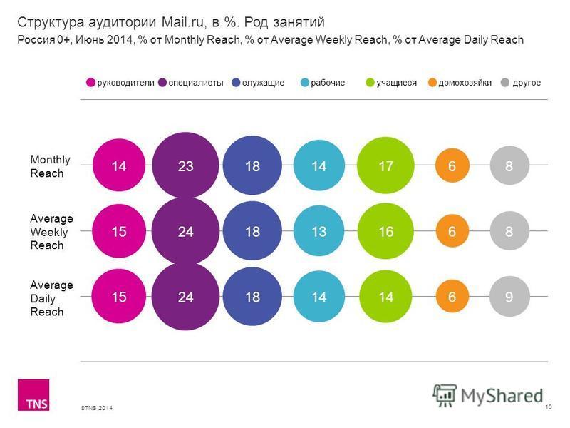 ©TNS 2014 X AXIS LOWER LIMIT UPPER LIMIT CHART TOP Y AXIS LIMIT Структура аудитории Mail.ru, в %. Род занятий 19 Monthly Reach Average Weekly Reach Average Daily Reach руководителиспециалистыслужащиерабочиеучащиесядомохозяйкидругое Россия 0+, Июнь 20