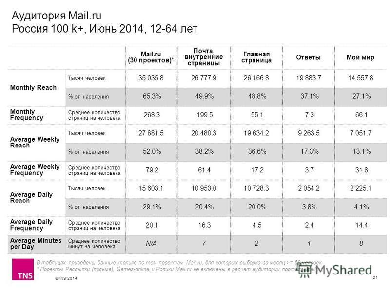©TNS 2014 X AXIS LOWER LIMIT UPPER LIMIT CHART TOP Y AXIS LIMIT Аудитория Mail.ru Россия 100 k+, Июнь 2014, 12-64 лет 21 В таблицах приведены данные только по тем проектам Mail.ru, для которых выборка за месяц >= 60 человек. * Проекты Рассылки (письм