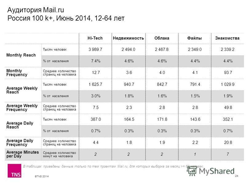 ©TNS 2014 X AXIS LOWER LIMIT UPPER LIMIT CHART TOP Y AXIS LIMIT Аудитория Mail.ru Россия 100 k+, Июнь 2014, 12-64 лет 24 В таблицах приведены данные только по тем проектам Mail.ru, для которых выборка за месяц >= 60 человек. Hi-TechНедвижимостьОблака