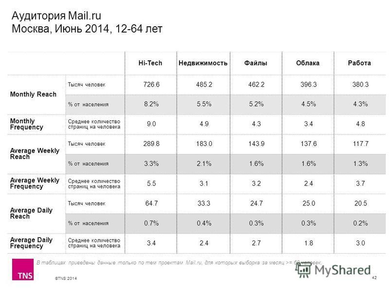 ©TNS 2014 X AXIS LOWER LIMIT UPPER LIMIT CHART TOP Y AXIS LIMIT Аудитория Mail.ru Москва, Июнь 2014, 12-64 лет 42 В таблицах приведены данные только по тем проектам Mail.ru, для которых выборка за месяц >= 60 человек. Hi-TechНедвижимостьФайлыОблакаРа