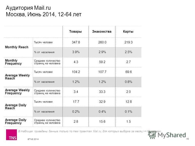 ©TNS 2014 X AXIS LOWER LIMIT UPPER LIMIT CHART TOP Y AXIS LIMIT Аудитория Mail.ru Москва, Июнь 2014, 12-64 лет 43 ТоварыЗнакомстваКарты Monthly Reach Тысяч человек 347.8 260.0 219.3 % от населения 3.9% 2.9% 2.5% Monthly Frequency Среднее количество с