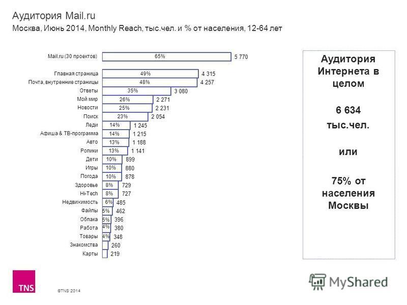 ©TNS 2014 X AXIS LOWER LIMIT UPPER LIMIT CHART TOP Y AXIS LIMIT Аудитория Mail.ru Москва, Июнь 2014, Monthly Reach, тыс.чел. и % от населения, 12-64 лет Аудитория Интернета в целом 6 634 тыс.чел. или 75% от населения Москвы