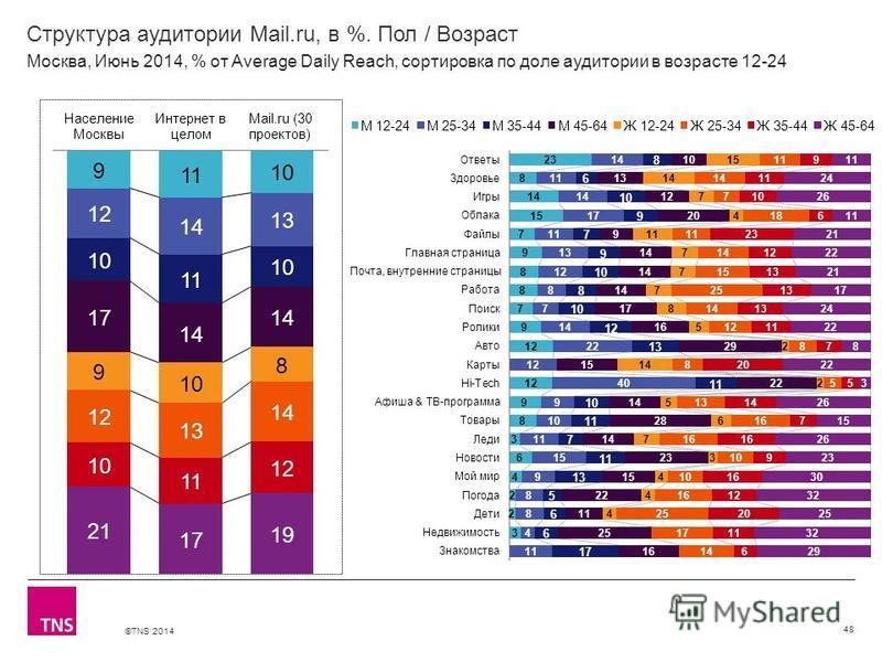 ©TNS 2014 X AXIS LOWER LIMIT UPPER LIMIT CHART TOP Y AXIS LIMIT Структура аудитории Mail.ru, в %. Пол / Возраст 48 Москва, Июнь 2014, % от Average Daily Reach, сортировка по доле аудитории в возрасте 12-24