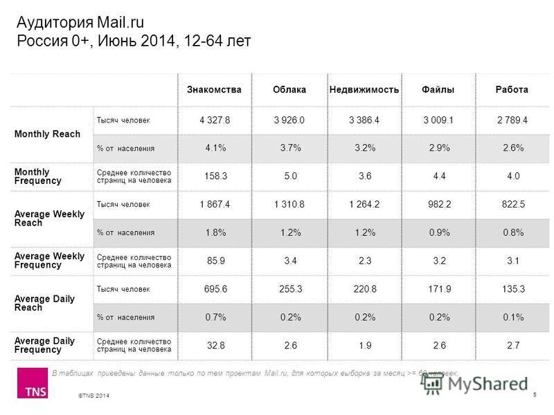 ©TNS 2014 X AXIS LOWER LIMIT UPPER LIMIT CHART TOP Y AXIS LIMIT Аудитория Mail.ru Россия 0+, Июнь 2014, 12-64 лет 5 ЗнакомстваОблакаНедвижимостьФайлыРабота Monthly Reach Тысяч человек 4 327.83 926.03 386.43 009.12 789.4 % от населения 4.1% 3.7% 3.2%