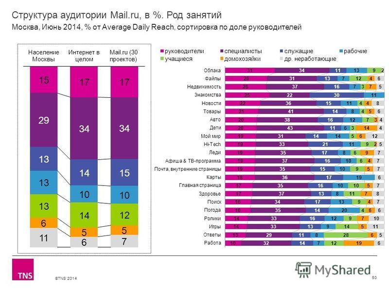©TNS 2014 X AXIS LOWER LIMIT UPPER LIMIT CHART TOP Y AXIS LIMIT Структура аудитории Mail.ru, в %. Род занятий 50 Москва, Июнь 2014, % от Average Daily Reach, сортировка по доле руководителей
