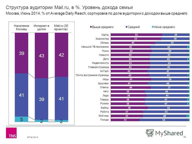 ©TNS 2014 X AXIS LOWER LIMIT UPPER LIMIT CHART TOP Y AXIS LIMIT Структура аудитории Mail.ru, в %. Уровень дохода семьи 52 Москва, Июнь 2014, % от Average Daily Reach, сортировка по доле аудитории с доходом выше среднего