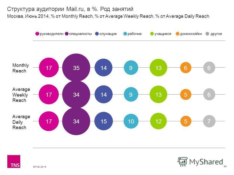 ©TNS 2014 X AXIS LOWER LIMIT UPPER LIMIT CHART TOP Y AXIS LIMIT Структура аудитории Mail.ru, в %. Род занятий 54 Monthly Reach Average Weekly Reach Average Daily Reach руководителиспециалистыслужащиерабочиеучащиесядомохозяйкидругое Москва, Июнь 2014,