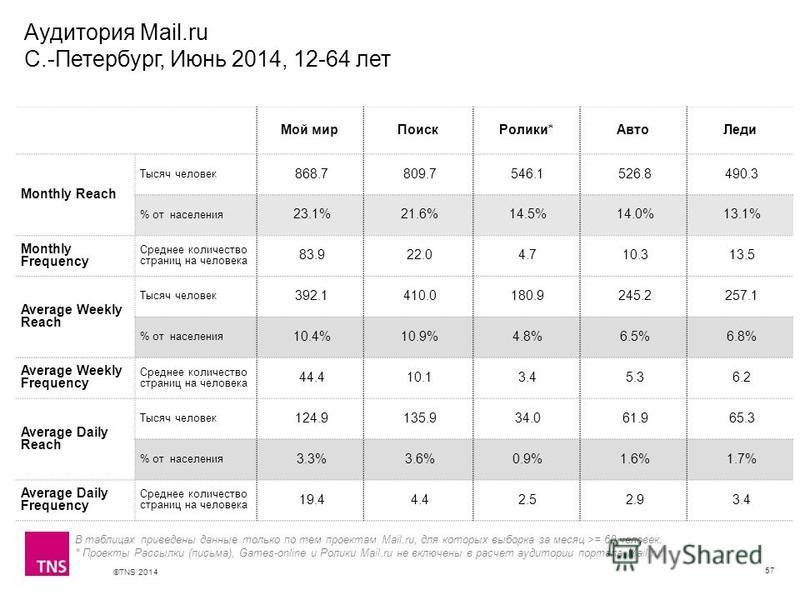 ©TNS 2014 X AXIS LOWER LIMIT UPPER LIMIT CHART TOP Y AXIS LIMIT Аудитория Mail.ru С.-Петербург, Июнь 2014, 12-64 лет 57 В таблицах приведены данные только по тем проектам Mail.ru, для которых выборка за месяц >= 60 человек. * Проекты Рассылки (письма