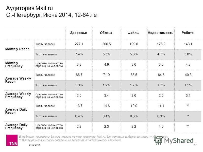 ©TNS 2014 X AXIS LOWER LIMIT UPPER LIMIT CHART TOP Y AXIS LIMIT Аудитория Mail.ru С.-Петербург, Июнь 2014, 12-64 лет 59 ЗдоровьеОблакаФайлыНедвижимостьРабота Monthly Reach Тысяч человек 277.1 206.5 199.6 178.2 143.1 % от населения 7.4% 5.5% 5.3% 4.7%
