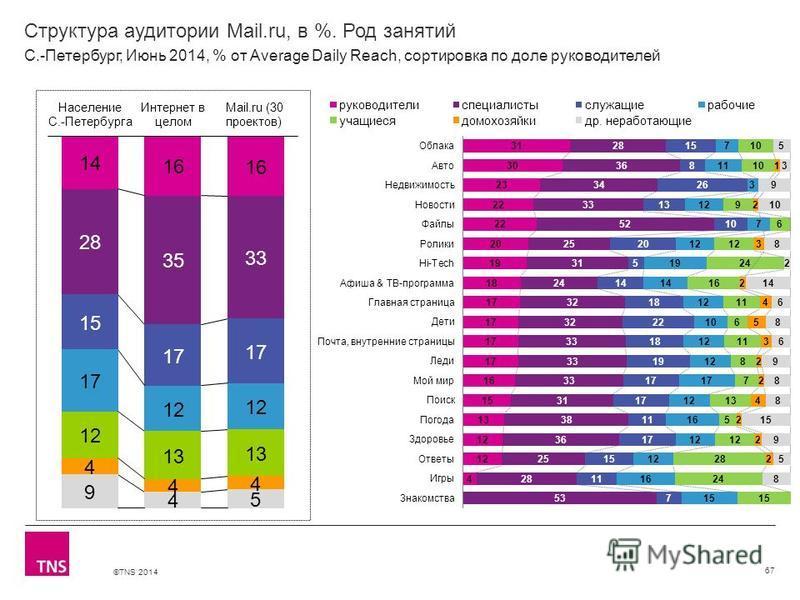 ©TNS 2014 X AXIS LOWER LIMIT UPPER LIMIT CHART TOP Y AXIS LIMIT Структура аудитории Mail.ru, в %. Род занятий 67 С.-Петербург, Июнь 2014, % от Average Daily Reach, сортировка по доле руководителей