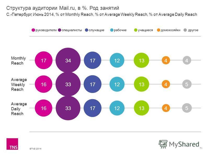©TNS 2014 X AXIS LOWER LIMIT UPPER LIMIT CHART TOP Y AXIS LIMIT Структура аудитории Mail.ru, в %. Род занятий 71 Monthly Reach Average Weekly Reach Average Daily Reach руководителиспециалистыслужащиерабочиеучащиесядомохозяйкидругое С.-Петербург, Июнь
