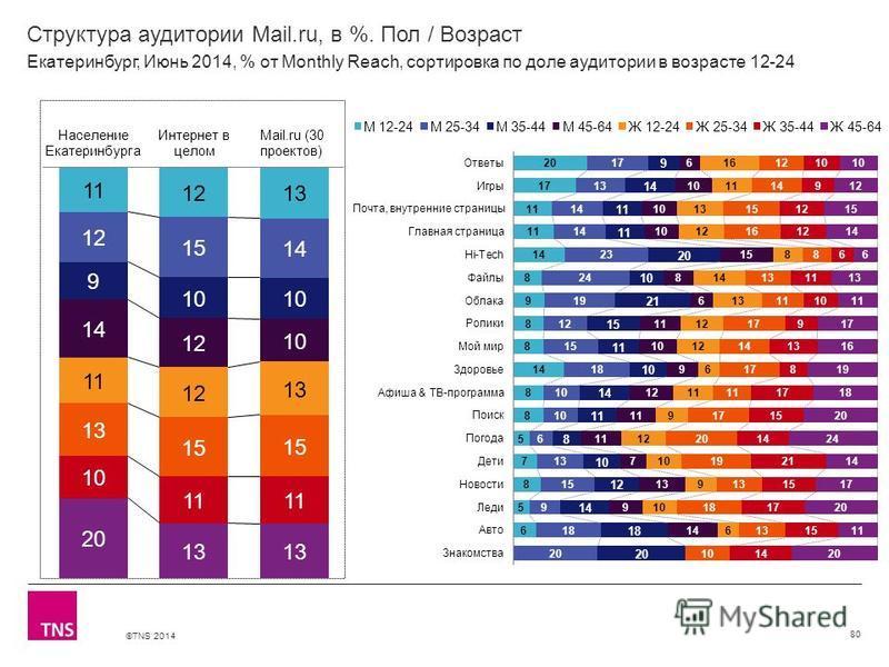 ©TNS 2014 X AXIS LOWER LIMIT UPPER LIMIT CHART TOP Y AXIS LIMIT Структура аудитории Mail.ru, в %. Пол / Возраст 80 Екатеринбург, Июнь 2014, % от Monthly Reach, сортировка по доле аудитории в возрасте 12-24