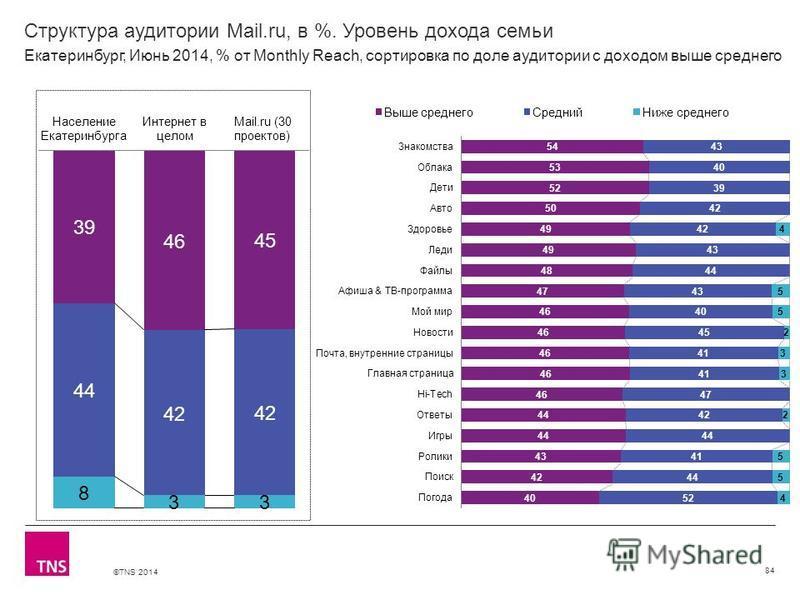 ©TNS 2014 X AXIS LOWER LIMIT UPPER LIMIT CHART TOP Y AXIS LIMIT Структура аудитории Mail.ru, в %. Уровень дохода семьи 84 Екатеринбург, Июнь 2014, % от Monthly Reach, сортировка по доле аудитории с доходом выше среднего