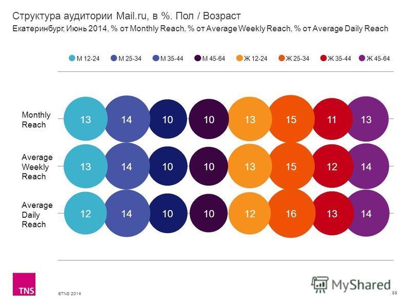 ©TNS 2014 X AXIS LOWER LIMIT UPPER LIMIT CHART TOP Y AXIS LIMIT Структура аудитории Mail.ru, в %. Пол / Возраст 86 М 12-24М 25-34М 35-44М 45-64Ж 12-24Ж 25-34Ж 35-44 Екатеринбург, Июнь 2014, % от Monthly Reach, % от Average Weekly Reach, % от Average