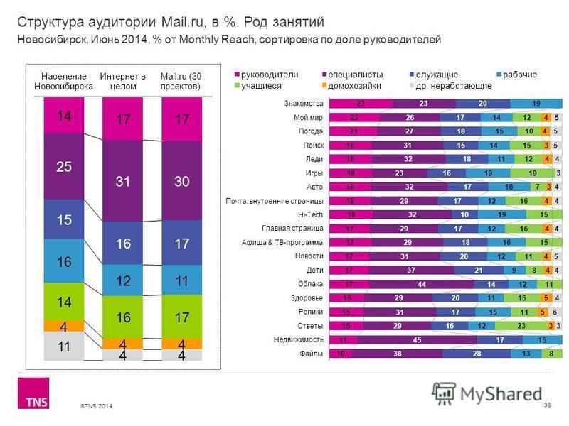 ©TNS 2014 X AXIS LOWER LIMIT UPPER LIMIT CHART TOP Y AXIS LIMIT Структура аудитории Mail.ru, в %. Род занятий 98 Новосибирск, Июнь 2014, % от Monthly Reach, сортировка по доле руководителей