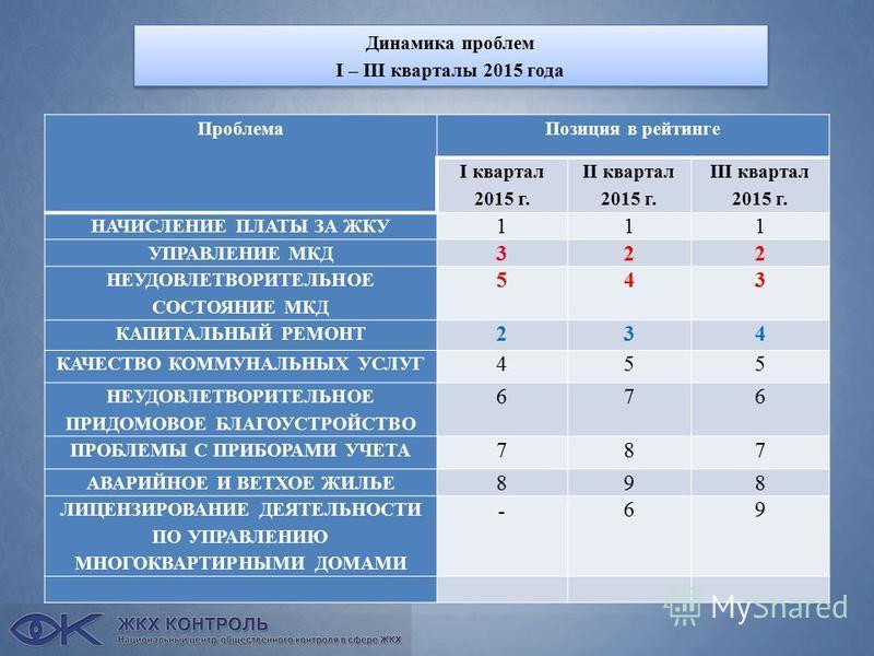 Динамика проблем I – III кварталы 2015 года Динамика проблем I – III кварталы 2015 года Проблема Позиция в рейтинге I квартал 2015 г. II квартал 2015 г. III квартал 2015 г. НАЧИСЛЕНИЕ ПЛАТЫ ЗА ЖКУ 111 УПРАВЛЕНИЕ МКД 322 НЕУДОВЛЕТВОРИТЕЛЬНОЕ СОСТОЯНИЕ