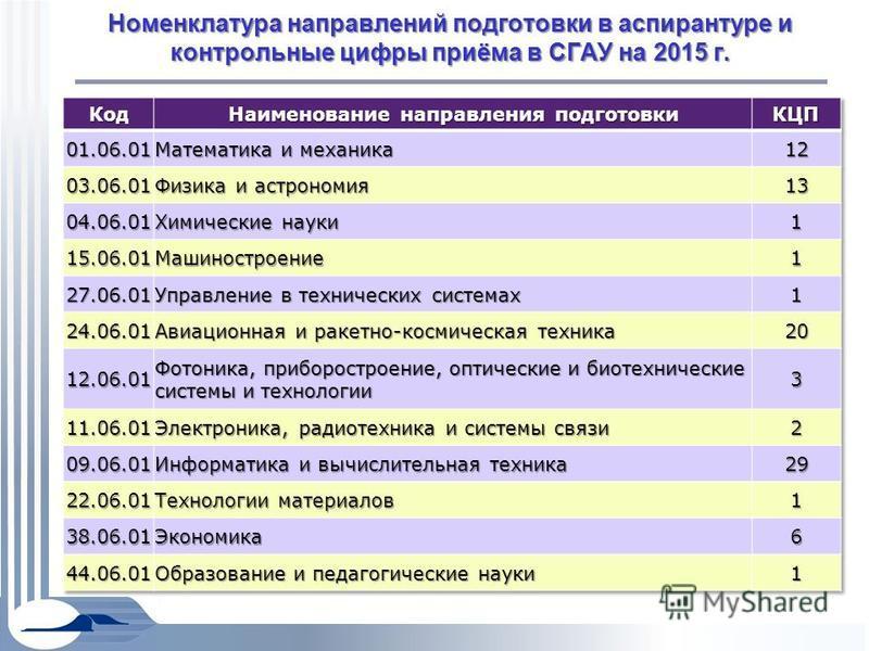 Номенклатура направлений подготовки в аспирантуре и контрольные цифры приёма в СГАУ на 2015 г.