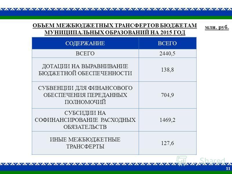 ОБЪЕМ МЕЖБЮДЖЕТНЫХ ТРАНСФЕРТОВ БЮДЖЕТАМ МУНИЦИПАЛЬНЫХ ОБРАЗОВАНИЙ НА 2015 ГОД СОДЕРЖАНИЕВСЕГО 2440,5 ДОТАЦИИ НА ВЫРАВНИВАНИЕ БЮДЖЕТНОЙ ОБЕСПЕЧЕННОСТИ 138,8 СУБВЕНЦИИ ДЛЯ ФИНАНСОВОГО ОБЕСПЕЧЕНИЯ ПЕРЕДАННЫХ ПОЛНОМОЧИЙ 704,9 СУБСИДИИ НА СОФИНАНСИРОВАНИЕ