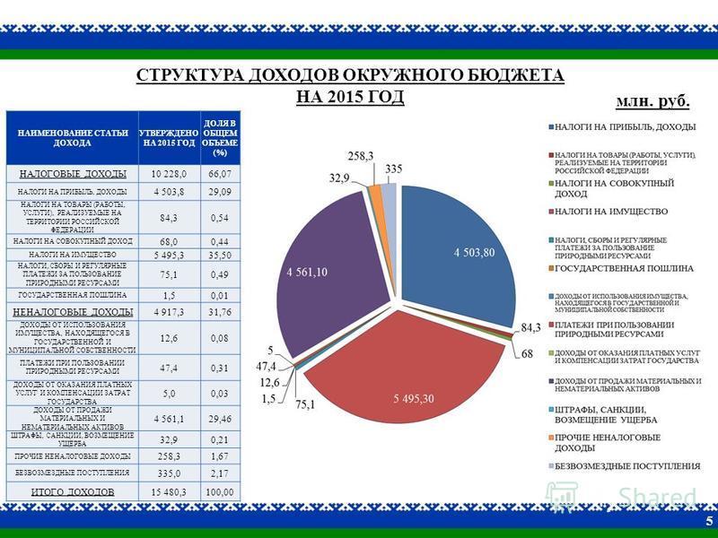 СТРУКТУРА ДОХОДОВ ОКРУЖНОГО БЮДЖЕТА НА 2015 ГОД НАИМЕНОВАНИЕ СТАТЬИ ДОХОДА УТВЕРЖДЕНО НА 2015 ГОД ДОЛЯ В ОБЩЕМ ОБЪЕМЕ (%) НАЛОГОВЫЕ ДОХОДЫ10 228,066,07 НАЛОГИ НА ПРИБЫЛЬ, ДОХОДЫ 4 503,829,09 НАЛОГИ НА ТОВАРЫ (РАБОТЫ, УСЛУГИ), РЕАЛИЗУЕМЫЕ НА ТЕРРИТОРИ