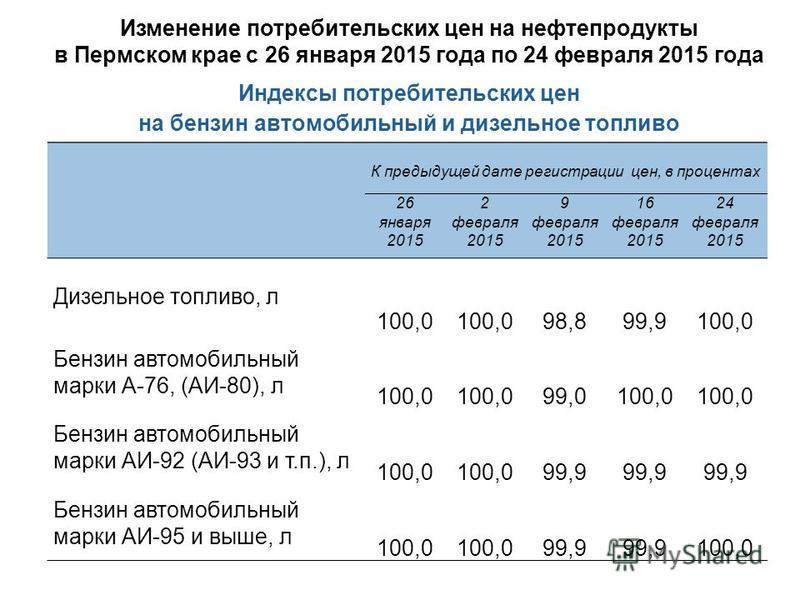 Изменение потребительских цен на нефтепродукты в Пермском крае с 26 января 2015 года по 24 февраля 2015 года К предыдущей дате регистрации цен, в процентах 26 января 2015 2 февраля 2015 9 февраля 2015 16 февраля 2015 24 февраля 2015 Дизельное топливо