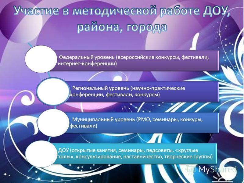 Федеральный уровень (всероссийские конкурсы, фестивали, интернет-конференции) Региональный уровень (научно-практические конференции, фестивали, конкурсы) Муниципальный уровень (РМО, семинары, конкуры, фестивали) ДОУ (открытые занятия, семинары, педсо