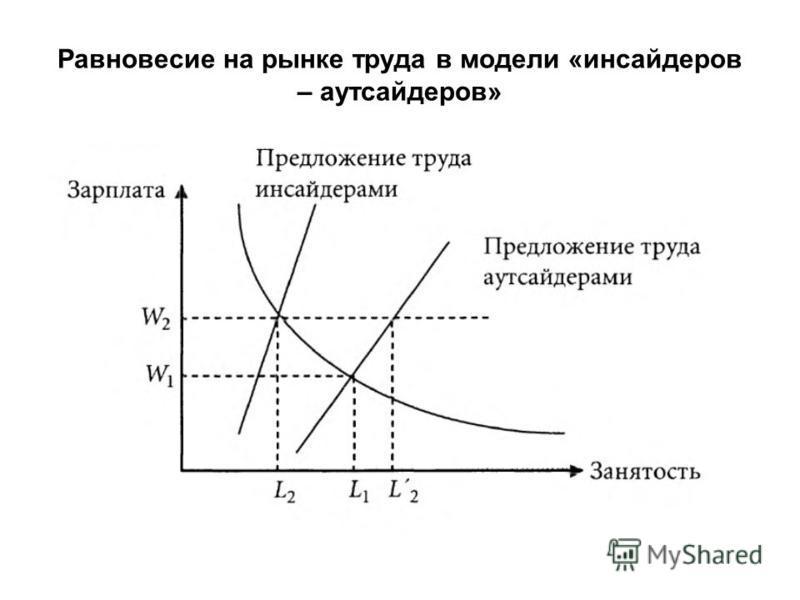 Равновесие на рынке труда в модели «инсайдеров – аутсайдеров»