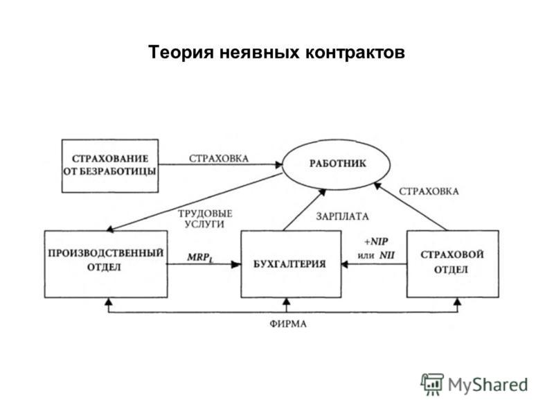 Теория неявных контрактов