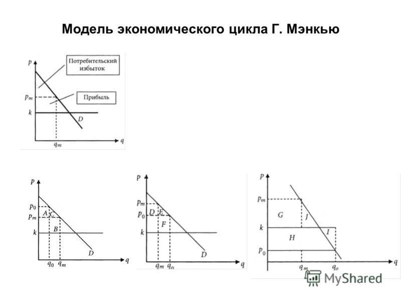 Модель экономического цикла Г. Мэнкью