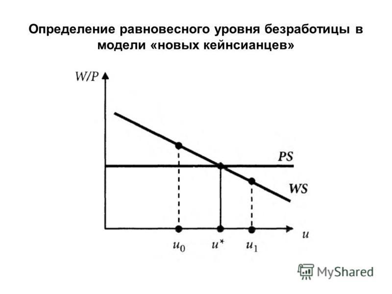 Определение равновесного уровня безработицы в модели «новых кейнсианцев»
