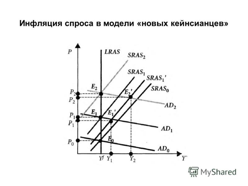 Инфляция спроса в модели «новых кейнсианцев»