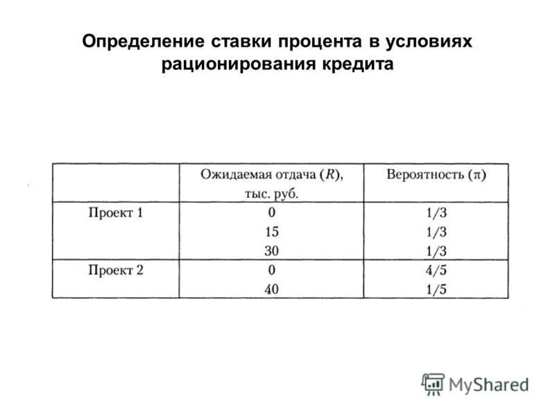 Определение ставки процента в условиях рационирования кредита