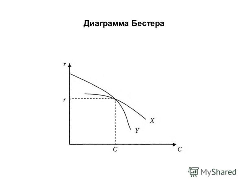 Диаграмма Бестера