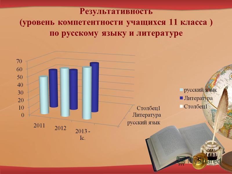 Результативность (уровень компетентности учащихся 11 класса ) по русскому языку и литературе